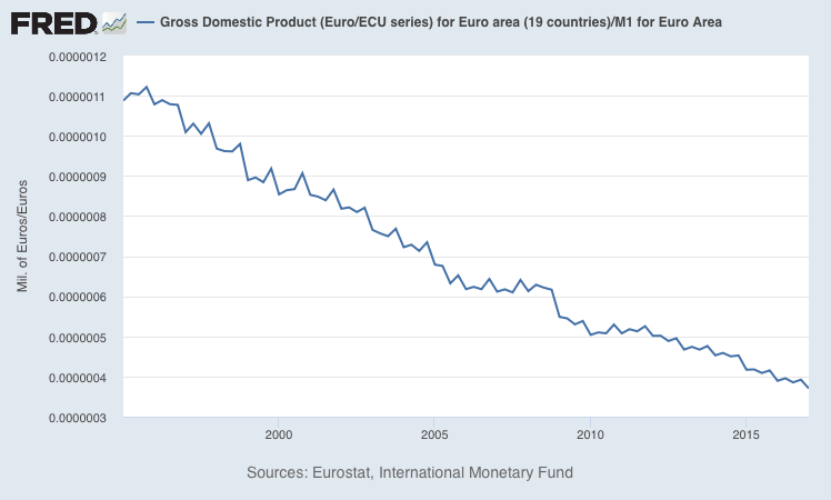 Europe 19 Real GDP