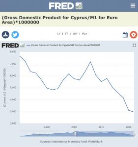 Cyprus Real GDP