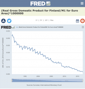 Finland Real GDP