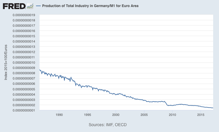 Germany Total Production
