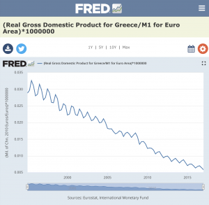 Greece Real GDP