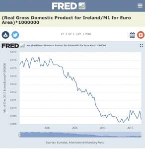 Ireland Real GDP