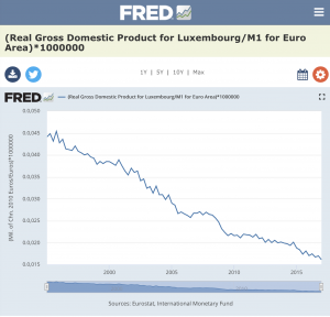 Luxembourg Real GDP