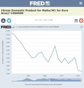 Malta Real GDP