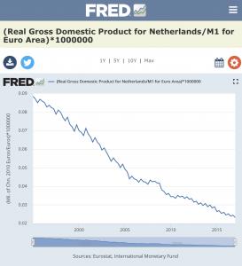 Netherlands Real GDP
