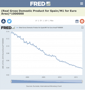 Spain Real GDP
