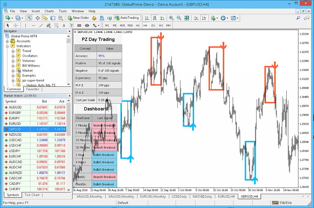 Day Trading Indicator