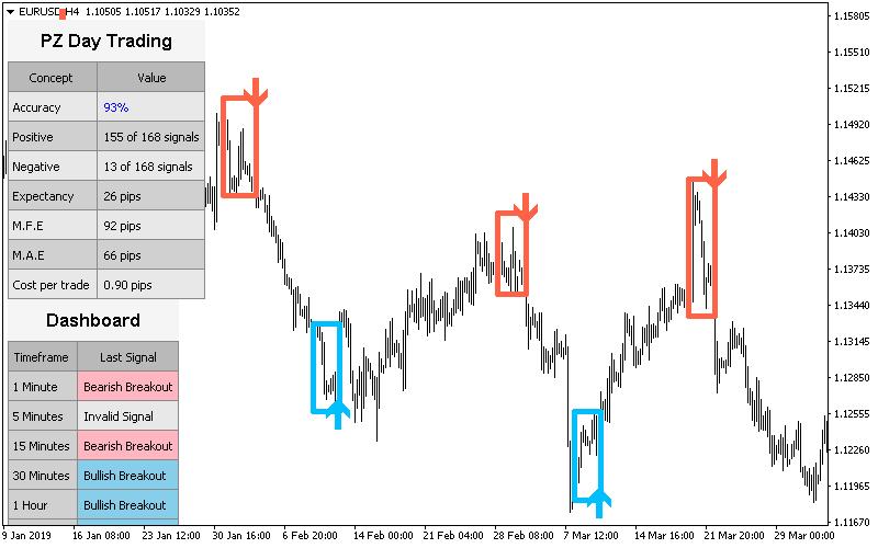 Day Trading Indicator in EURUSD