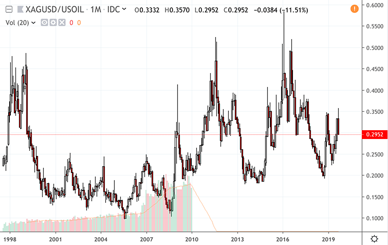 Silver to Oil Ratio
