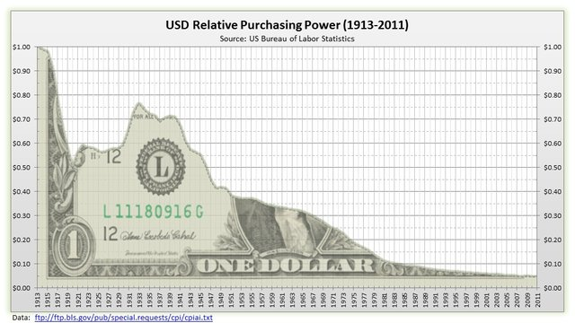 Purchasing power of the US Dollar