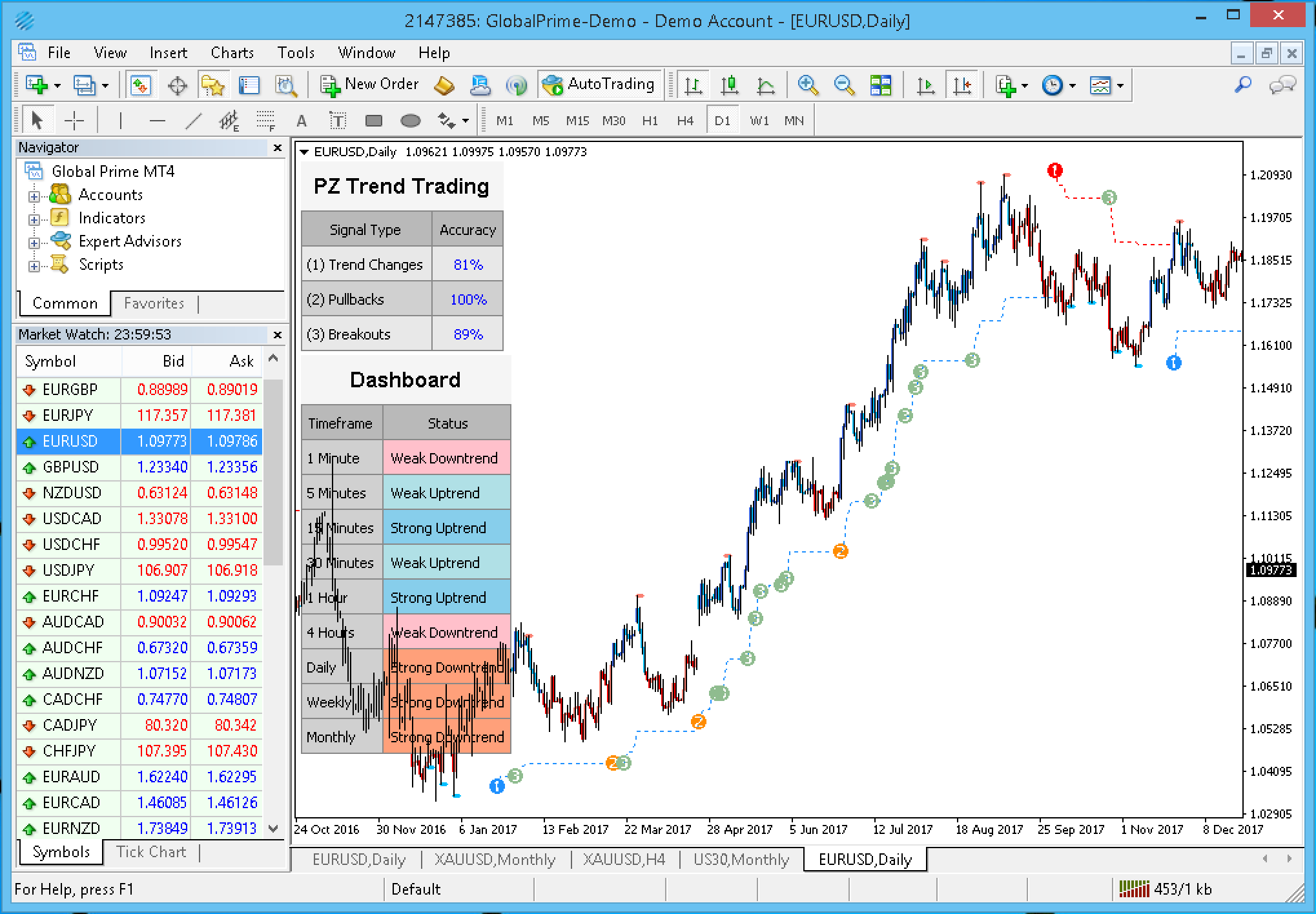 PZ Trend Trading Indicator