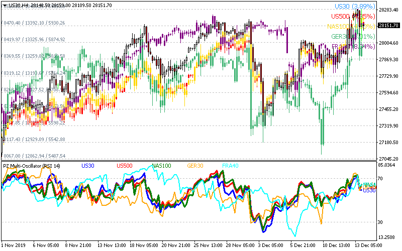 Correlated Stock Indices